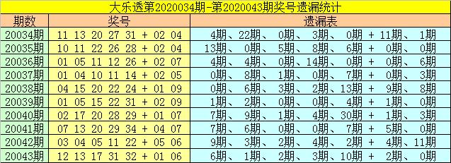 [公益彩票]财姐大乐透第20044期:后区重防冷码