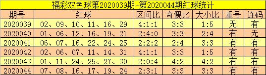 [公益彩票]郑飞双色球第20045期:关注重号08