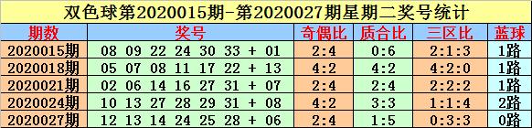 [公益彩票]英豪双色球第20045期:关注红球同尾号码