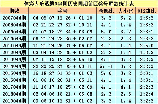 [公益彩票]苏苏大乐透第20044期:前区必杀尾数1