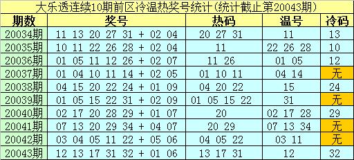 [公益彩票]南华天大乐透第20044期:前区温码参考27