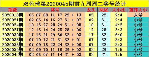 [公益彩票]钟玄双色球第20045期:红球大小比4-2