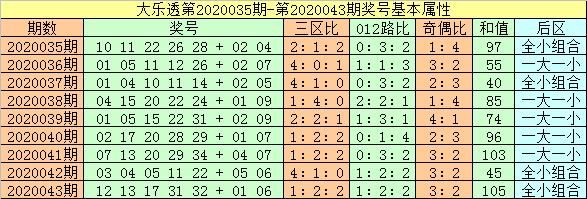 [公益彩票]闲人大乐透第20044期:前二区关注24