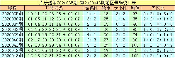 [公益彩票]杨万里大乐透第20044期:前区奇数号热出