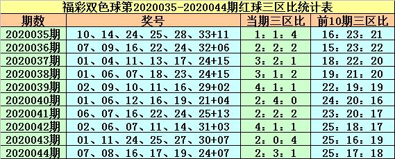[公益彩票]紫荆花双色球第20045期:红一区温冷