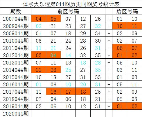 [公益彩票]祥子大乐透第20044期:前区预出连码
