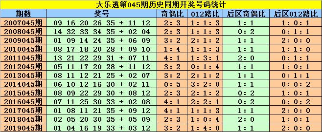 [公益彩票]赵灵芝大乐透第20045期:后区防出全偶