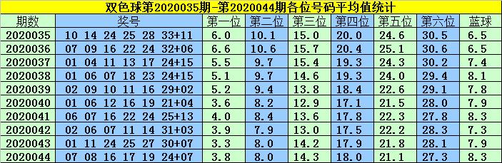 [公益彩票]韩菲双色球第20045期:龙头参考05