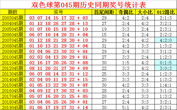 [公益彩票]阿旺双色球第20045期:龙头凤尾02-27