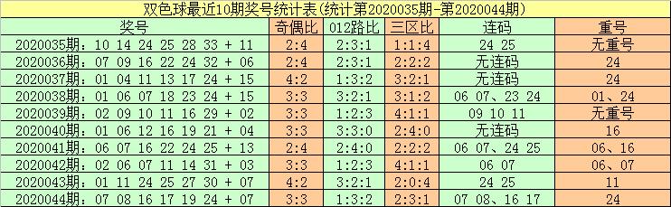 [公益彩票]暗皇双色球第20045期:蓝球号码振幅走小