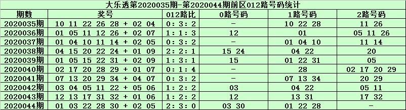 [公益彩票]天星大乐透第20045期:前区1路号走温