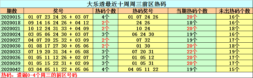 [公益彩票]钟天大乐透第20045期:温号大热