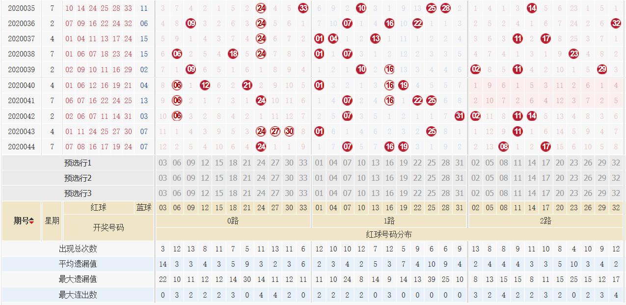 [公益彩票]阿燕双色球第20045期:独蓝参考07