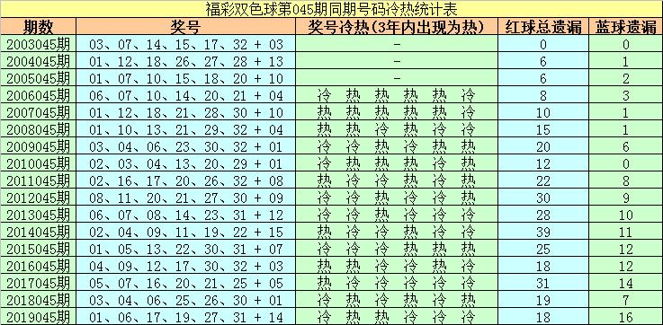 [公益彩票]胖头陀双色球第20045期:凤尾参考33