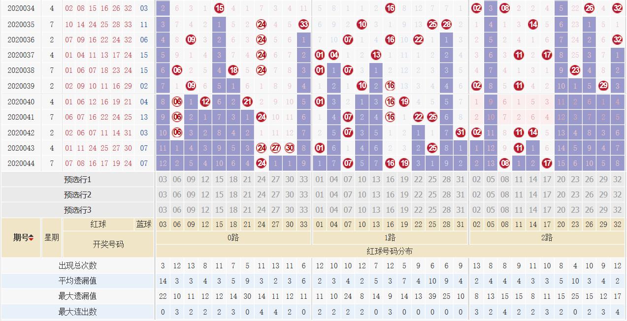 [公益彩票]萌进双色球第20045期:红球双胆09 25