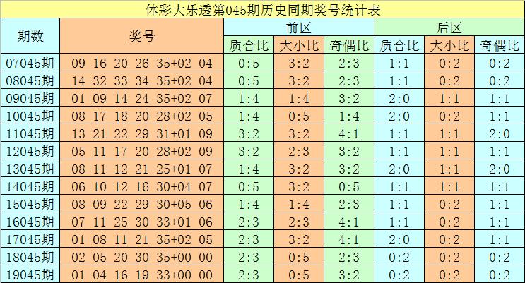[公益彩票]唐师傅大乐透第20045期:凤尾关注34