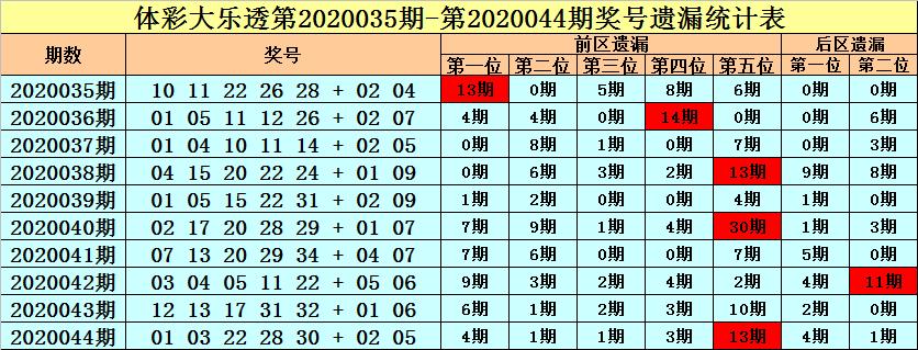 [公益彩票]王朝天大乐透第20045期:前区胆码28 33