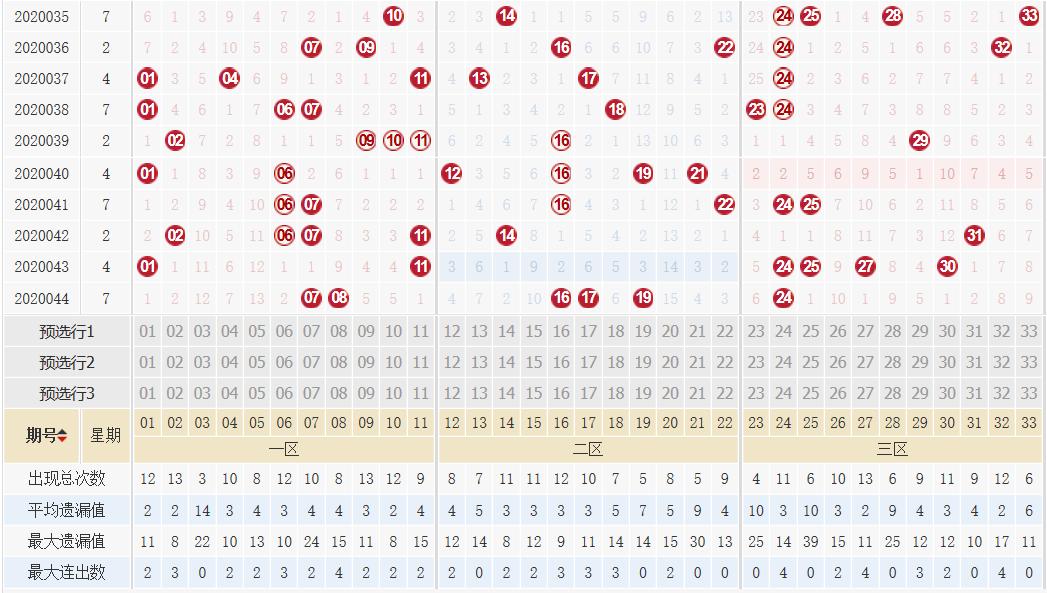 [公益彩票]高强双色球第20045期:预出奇数龙头