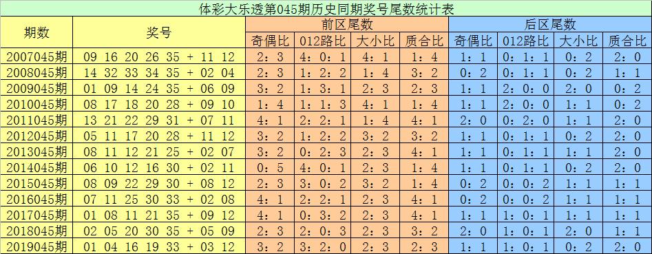 [公益彩票]张耀扬大乐透第20045期:前区首位关注尾数9