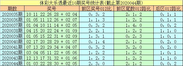 [公益彩票]易阳指大乐透第20045期:前区龙头参考02
