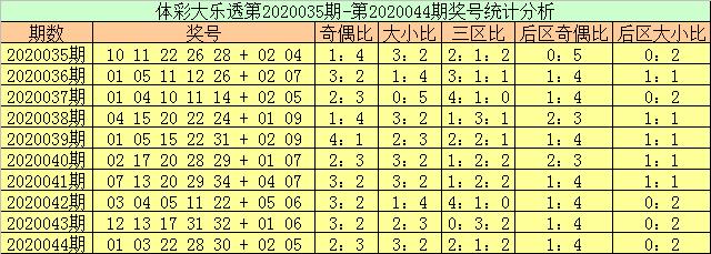[公益彩票]玉苍大乐透第20045期:前区奇数号热出