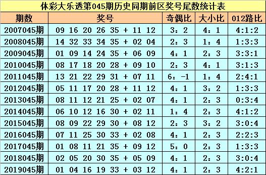 [公益彩票]苏苏大乐透第20045期:前区必杀尾数3