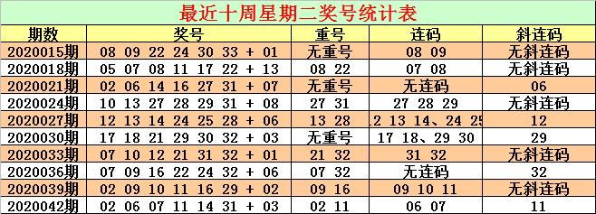 [公益彩票]CP哥双色球第20045期:红球连码07 08