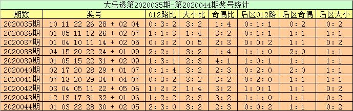 [公益彩票]高月大乐透第20045期:前区龙头看03