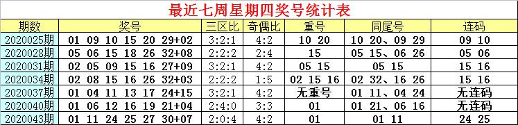 [公益彩票]白姐双色球第20046期:前区同尾号13 33