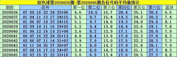 [公益彩票]韩菲双色球第20046期:蓝球一码15