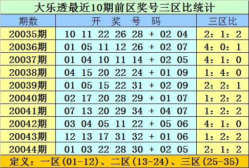 [公益彩票]双贵大乐透第20045期:前区双胆02 15