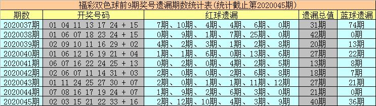 [公益彩票]海草双色球第20046期:红球双胆10 27