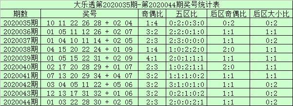 [公益彩票]阿财大乐透第20045期:前区双胆17 21