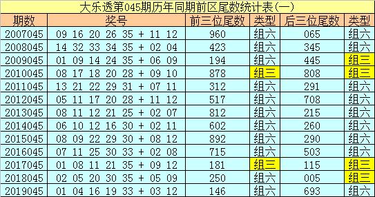 [公益彩票]冰丫头大乐透第20045期:后区跨度4
