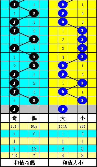 [公益彩票]韬韬大乐透第20045期:和值区间106-116