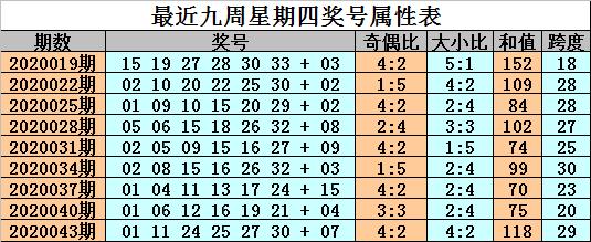 [公益彩票]金成双色球第20046期:蓝球02 03 07 11
