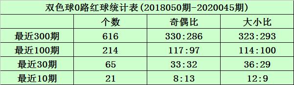 [公益彩票]沧海双色球第20046期:两码蓝球09 15