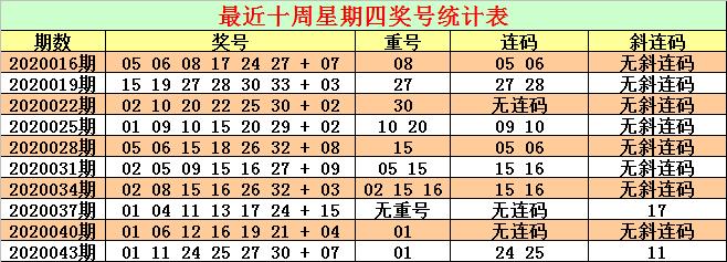 [公益彩票]CP哥双色球第20046期:连码看好26 27