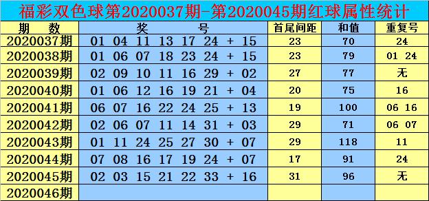 [公益彩票]双贵双色球第20046期:红球首尾间距28
