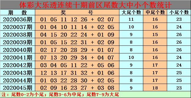 [公益彩票]白小姐大乐透第20046期:前区放弃小尾奖号