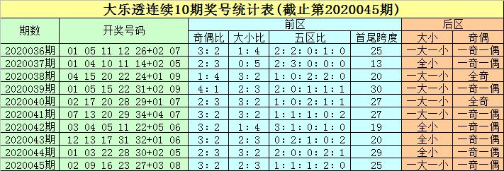 [公益彩票]豹子头大乐透第20046期:前二区热出