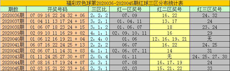 [公益彩票]耀阳双色球第20046期:红三区转热