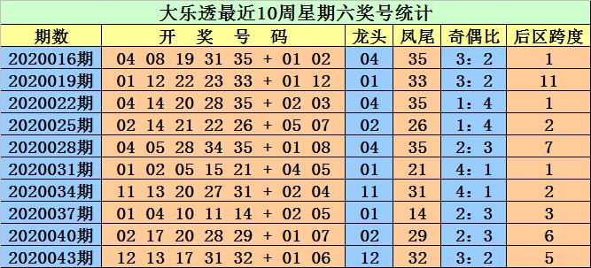 [公益彩票]江明大乐透第20046期:前区奇偶比3-2