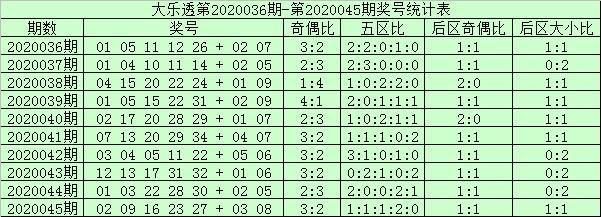 [公益彩票]阿财大乐透第20046期:后区双胆07 12