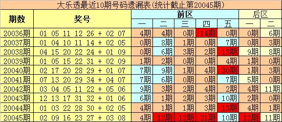 [公益彩票]豹王大乐透第20046期:后区首位参考06