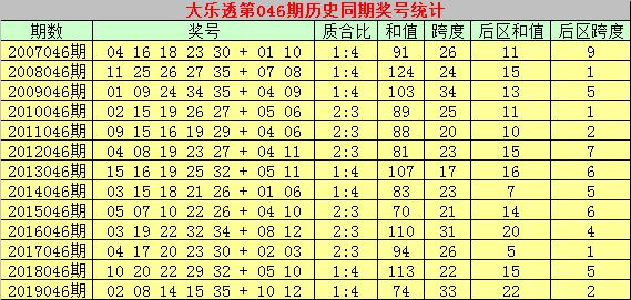 [公益彩票]彩大师大乐透第20046期:后区预出大和值