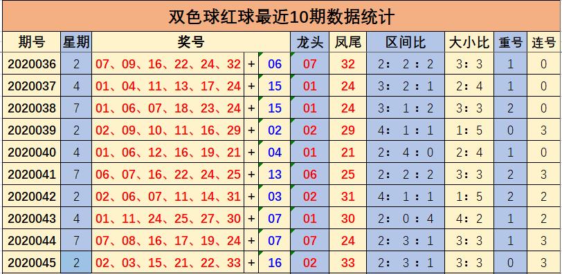 [公益彩票]余年双色球第20046期:红球连码29 30