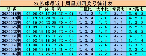 [公益彩票]王重明双色球第20046期:红一区热出