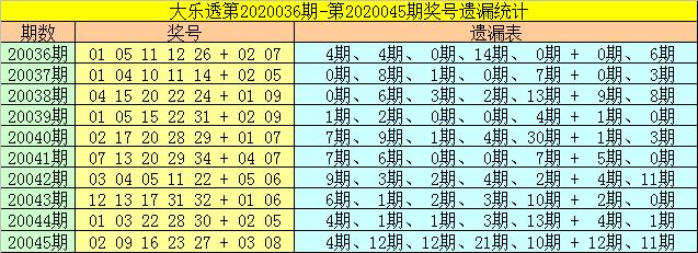 [公益彩票]财姐大乐透第20046期:前区胆码推荐14 21