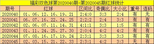 [公益彩票]郑飞双色球第20046期:防红球重号转冷